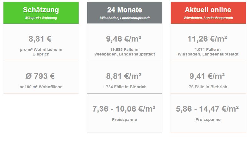 Mietpreise_Wiesbaden-Biebrich_Mietspiegel_Wohnung_Mieten_Immobilienmakler-Wiesbaden_2014