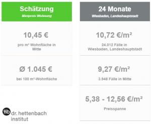 Immobilien-Wohnungs-Preise-Wiesbaden-Innenstadt-Vergleichsmieten-Mietspiegel-mieten_65185_Immobilienmakler-2017